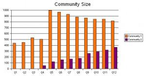 Community Size Chart