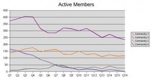 Active Members by Quarter