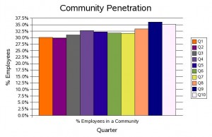 CoP Penetration Chart