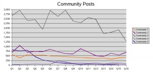 Community Posts over Time