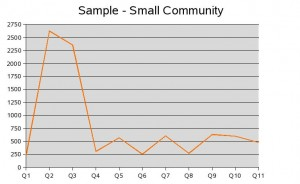 Small Community Usage Metric